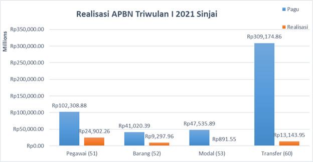 Belanja APBN di Sinjai Triwulan I 2021 Capai Rp48,258 Miliar