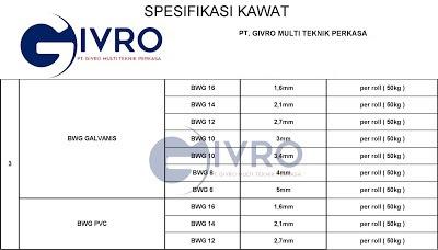 Spesifikasi Dan ukuran kawat BWG PVC & BWG Galvanis