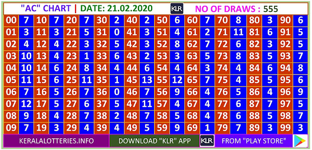 Kerala Lottery Winning Number Daily  Trending & Pending AC  chart  on  21.02.2020