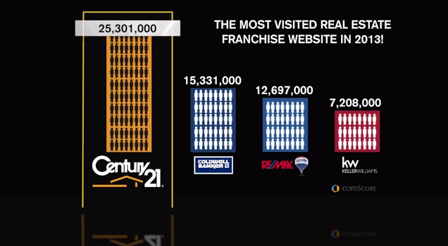 Century 21 - most visited real estate website