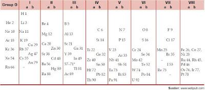 Pengelompokan atau Penggolongan Unsur Kimia Berdasarkan Nomor Atom dalam Tabel Periodik Moseley dan Tabel Periodik Modern
