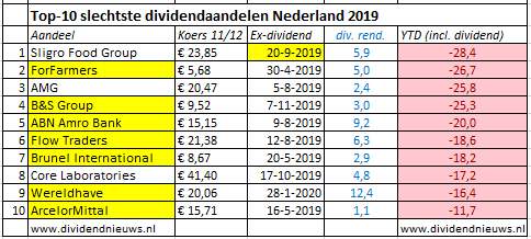 Slechtste dividend aandelen Nederland