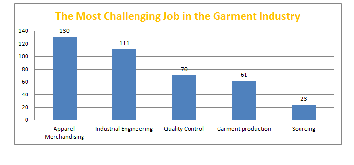 Which Job is the Most Challenging One in the Garment