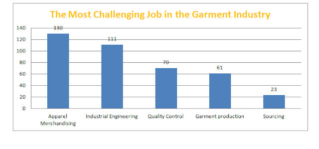 Challenging job in garment industry