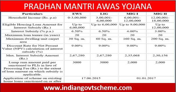 pradhan+mantri+awas+yojana