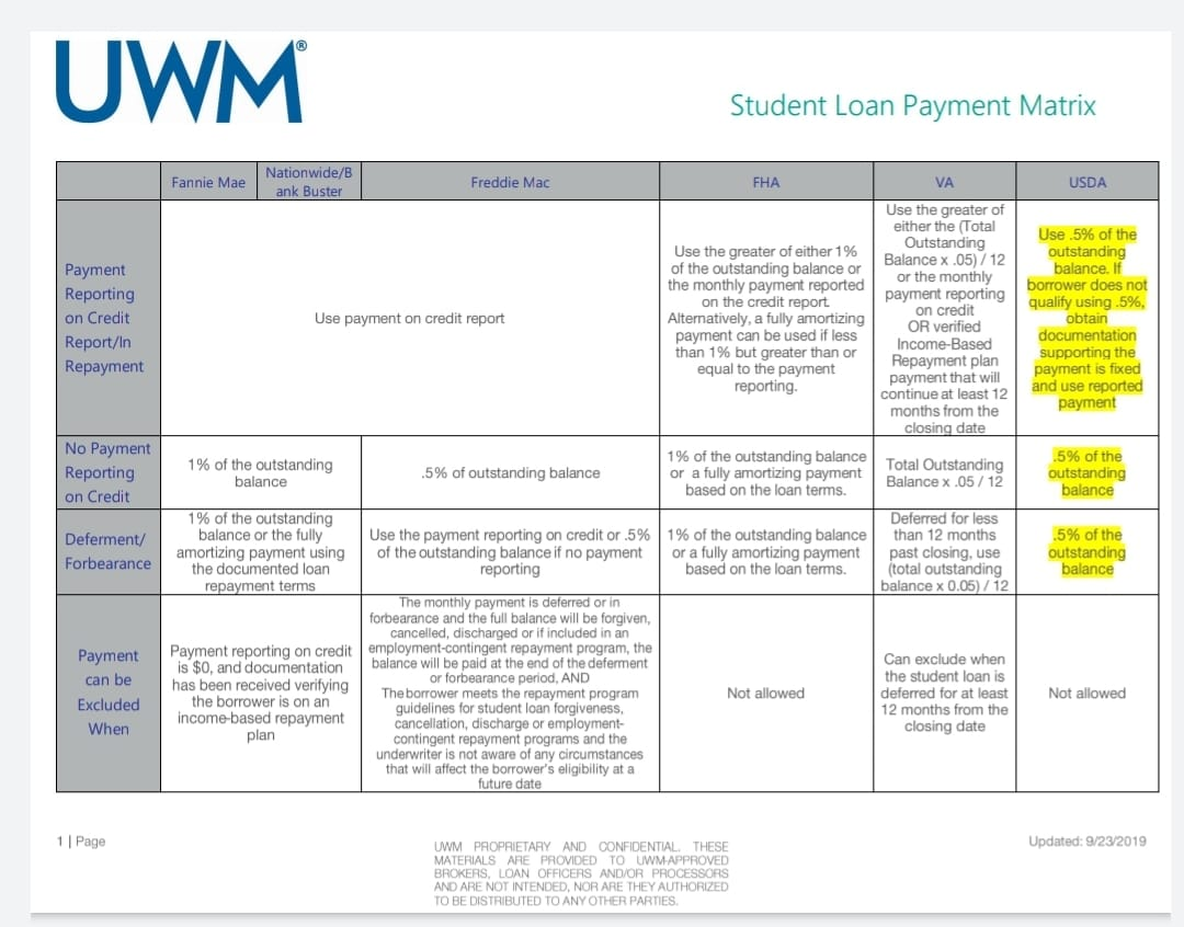 Student Loan Guidelines for Getting A Kentucky FHA, VA, USDA and Conventional Mortgage Loan