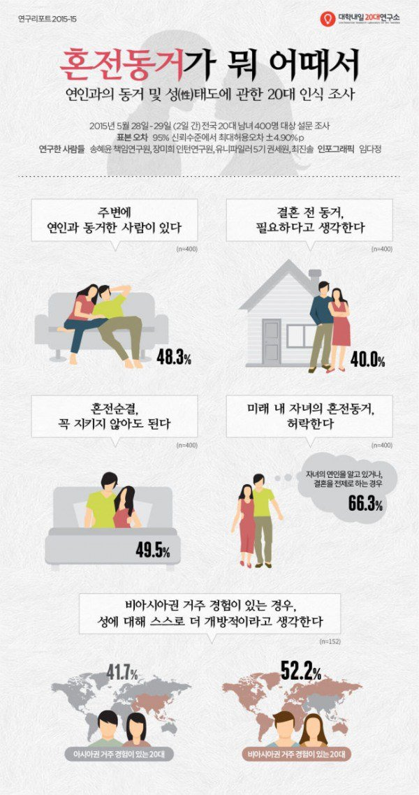 lovers living together before marriage taboo or not netizen buzz lovers living together before marriage taboo or not