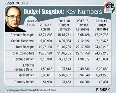 budget-2018-19-snapshot