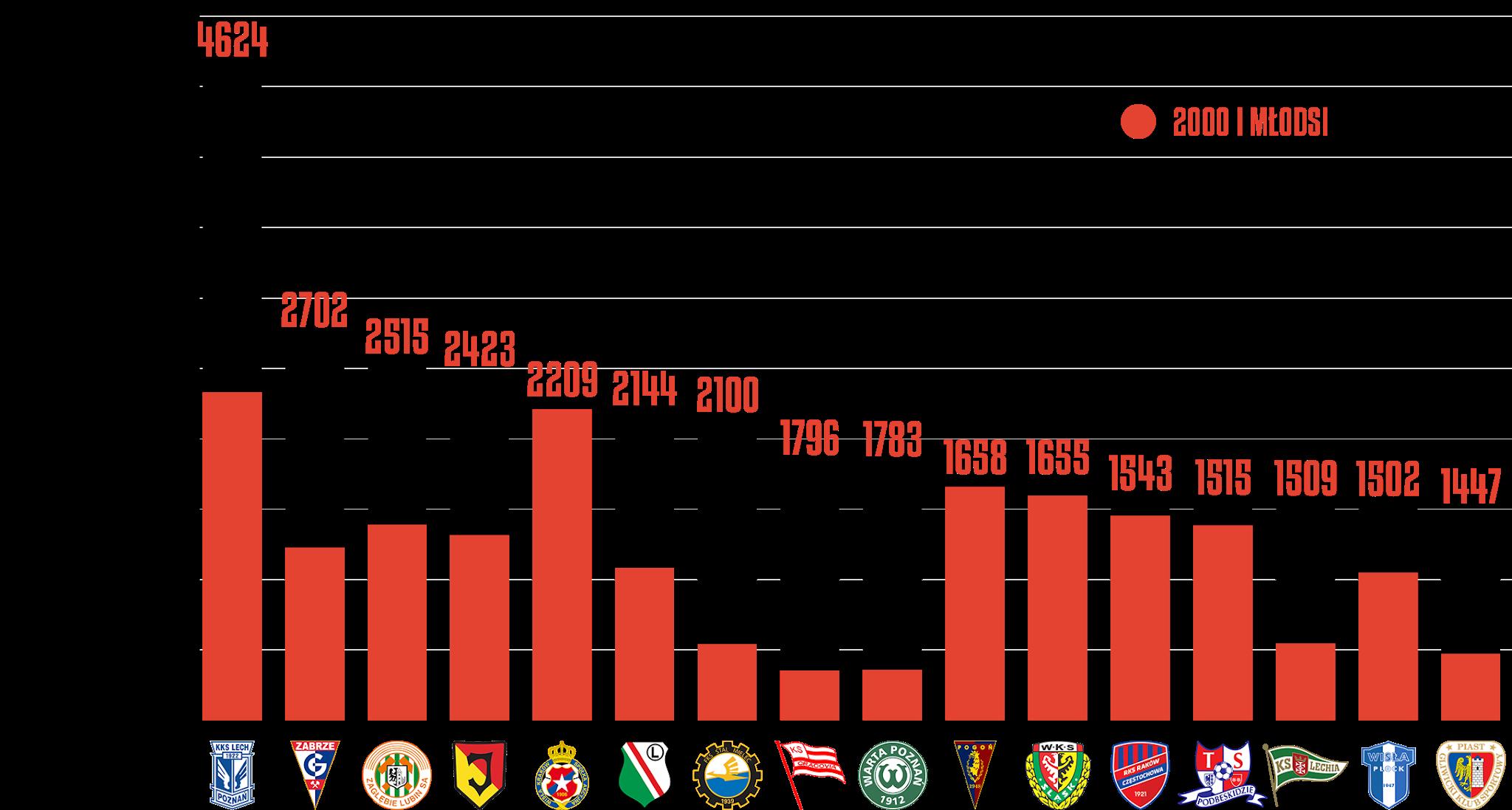 Klasyfikacja klubów pod względem rozegranego czasu przez młodzieżowców po16kolejkach PKO Ekstraklasy<br><br>Źródło: Opracowanie własne na podstawie ekstrastats.pl<br><br>graf. Bartosz Urban