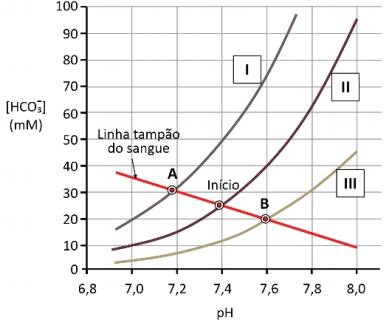 Diagrama representativo pH-bicarbonato