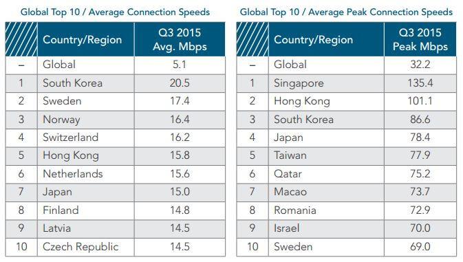 Internet paling laju di dunia