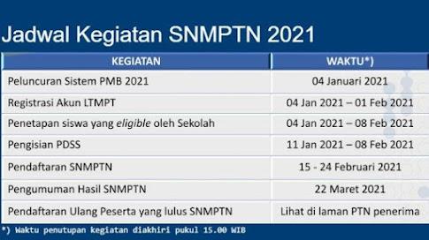 Link Pendaftaran SNMPTN 2021 Telah Dibuka 15 - 24 Februari 2021, Begini Cara Mendaftarnya