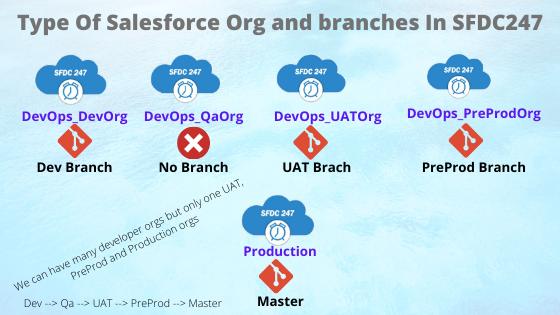 salesforce releases, release management process, salesforce code repository, salesforce release management best practices