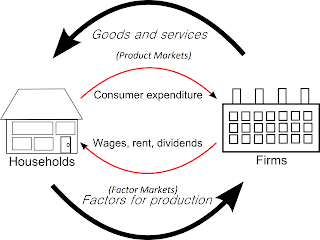 Circular flow of income diagram, and market systems
