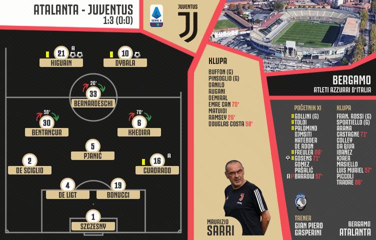 Serie A 2019/20 / 13. kolo / Atalanta - Juventus 1:3 (0:0)