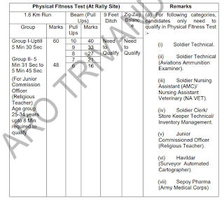 Kottayam Army Recruitment Rally 2019 ARO Trivandrum Soldier GD, Soldier Tradesman, Clerk Govt jobs Online Physical tests