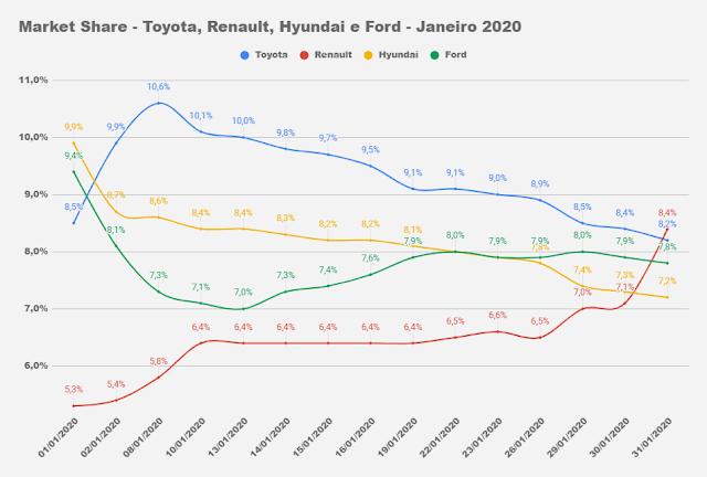 Market Share - montadoras de automóveis no Brasil - 2020