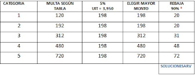 tabla de multa comparativa nrus
