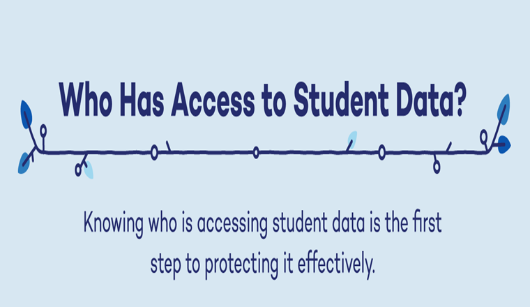 How Private is Student Data? #infographic