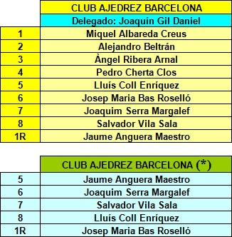 Componentes del Club Ajedrez Barcelona en el II Campeonato de España de Ajedrez por Equipos
