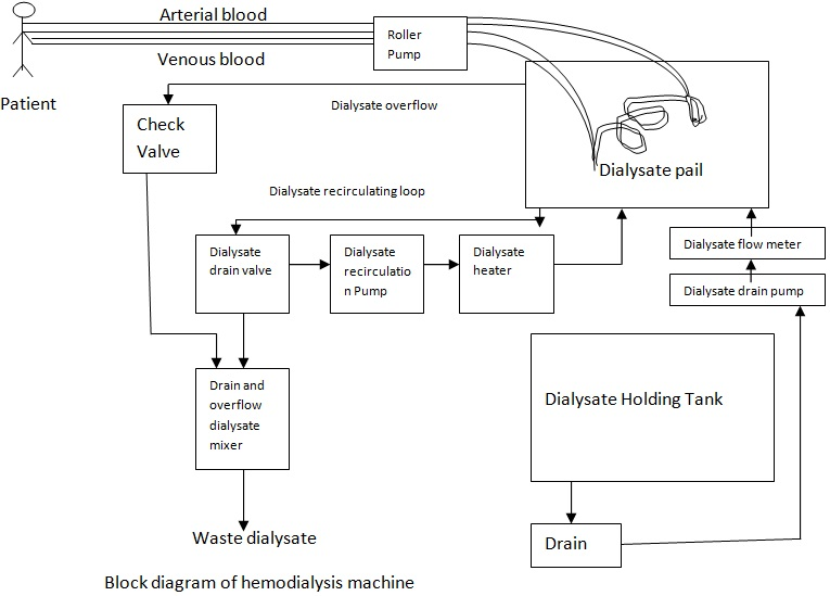 Hemodialysis Machine Block Diagram