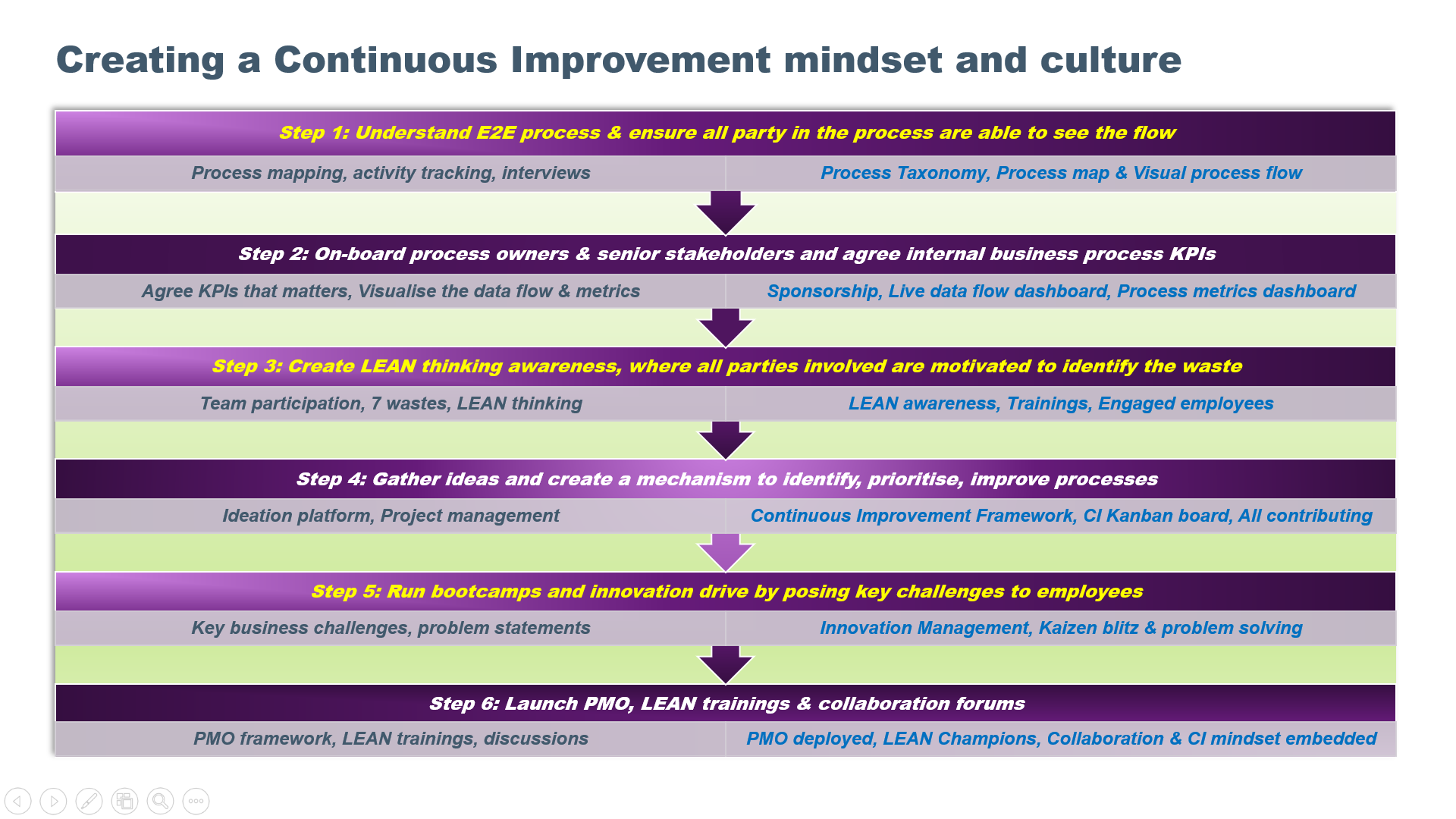 Driving Continuous Improvement Culture in HR