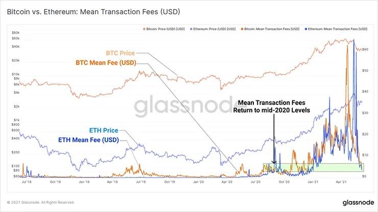 График сравнения средних комиссий за транзакции в BTC и ETH