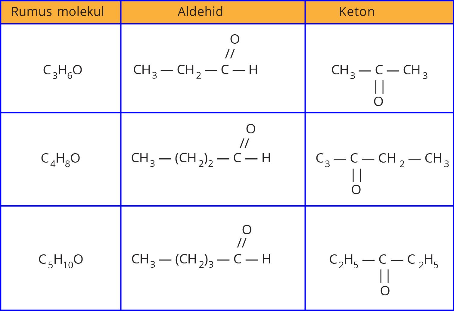 Karakteristik Senyawa Aldehid Dan Keton Myrightspot Com