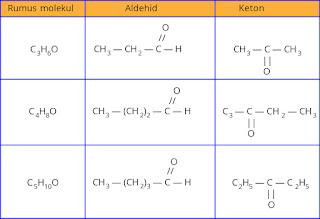tabel contoh Isomer fungsi antara aldehid dan keton