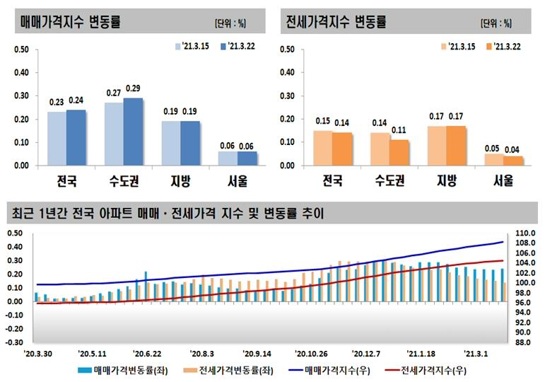 2021년 3월 넷째 주 아파트 가격동향, 매매 0.24% 상승, 전세 0.14% 상승