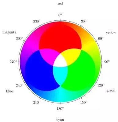 Apa Perbedaan Antara RGB, Hex dan HSL-6