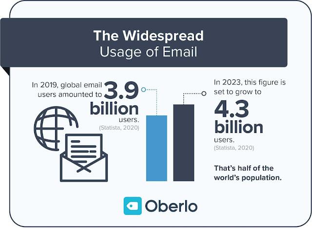 pengguna email dunia