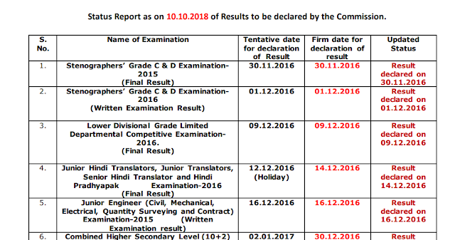 SSC Result 2018 Latest Status Schedule | Download PDF