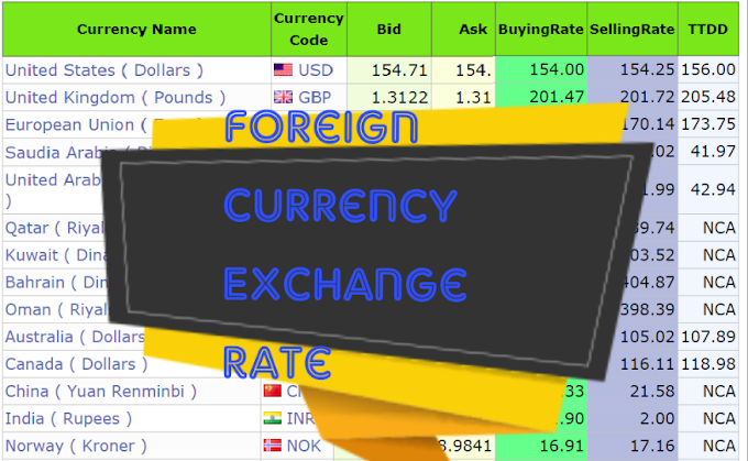 Forex Exchange Rate in pakistan