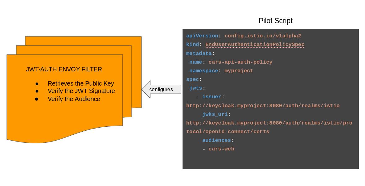 Keycloak and Istio | Planet JBoss Developer