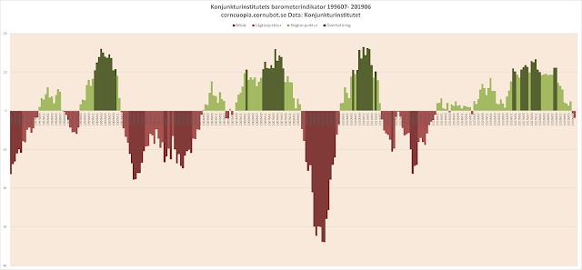 Konjunkturbarometern: Lågkonjunkturen fördjupas snabbt