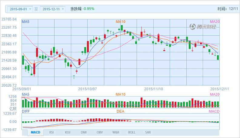中國株ウォッチ銘柄 hongkong stock 香港株 港股 HSI 2015_12_11 :: 中國 ...