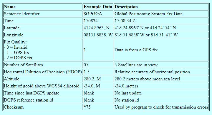 GPS Format- GPGGA-TechnoElectronics44