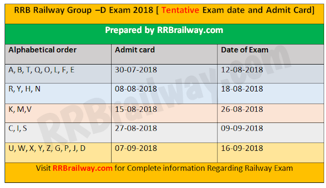 RRB Railway Group D Exam Schedule 2018 [Tentative]