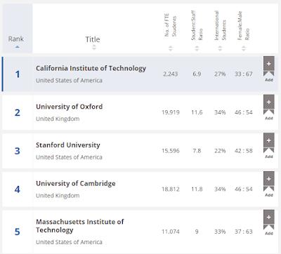 มหาวิทยาลัยของโลก 5 อันดับแรก
