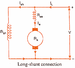 Long Shunt Compound DC Motor