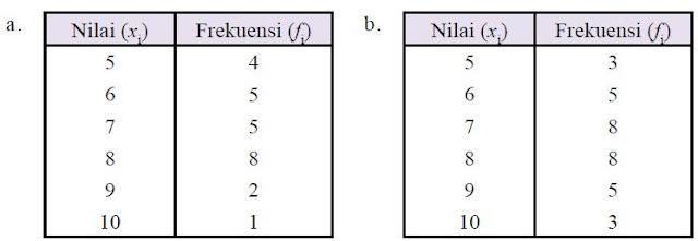 Pengertian dan Rumus Menghitung Median beserta Contoh Soal Median Data Tunggal dan Data Berkelompok