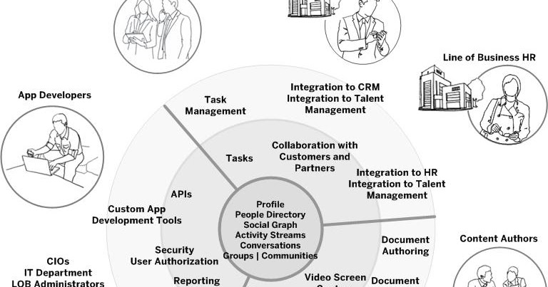 Journal on Product Design and Development: Social Software