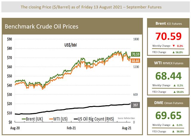 Benchmark Crude Oil Price