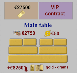 VIP Contract, Main table of orders