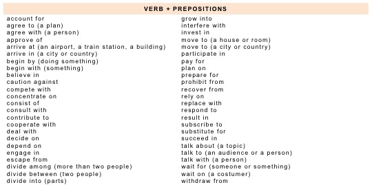 Resultado de imagen de DEPENDENT PREPOSITIONS LIST