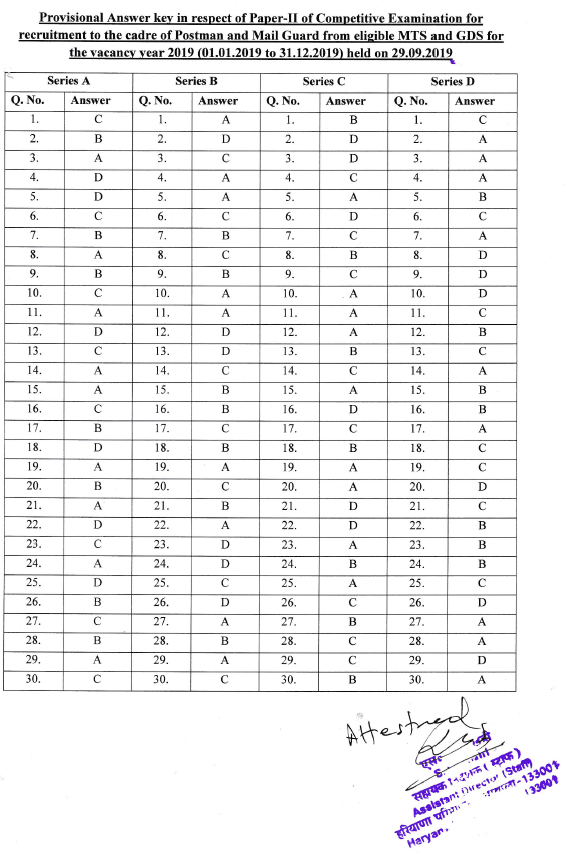 Answer Key of Exam MTS and GDS to Postman or Mail Guard in Haryana Circle