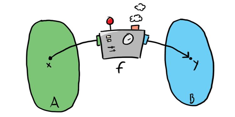 Nuoli ympyrästä toiseen, välissä funktiokone.