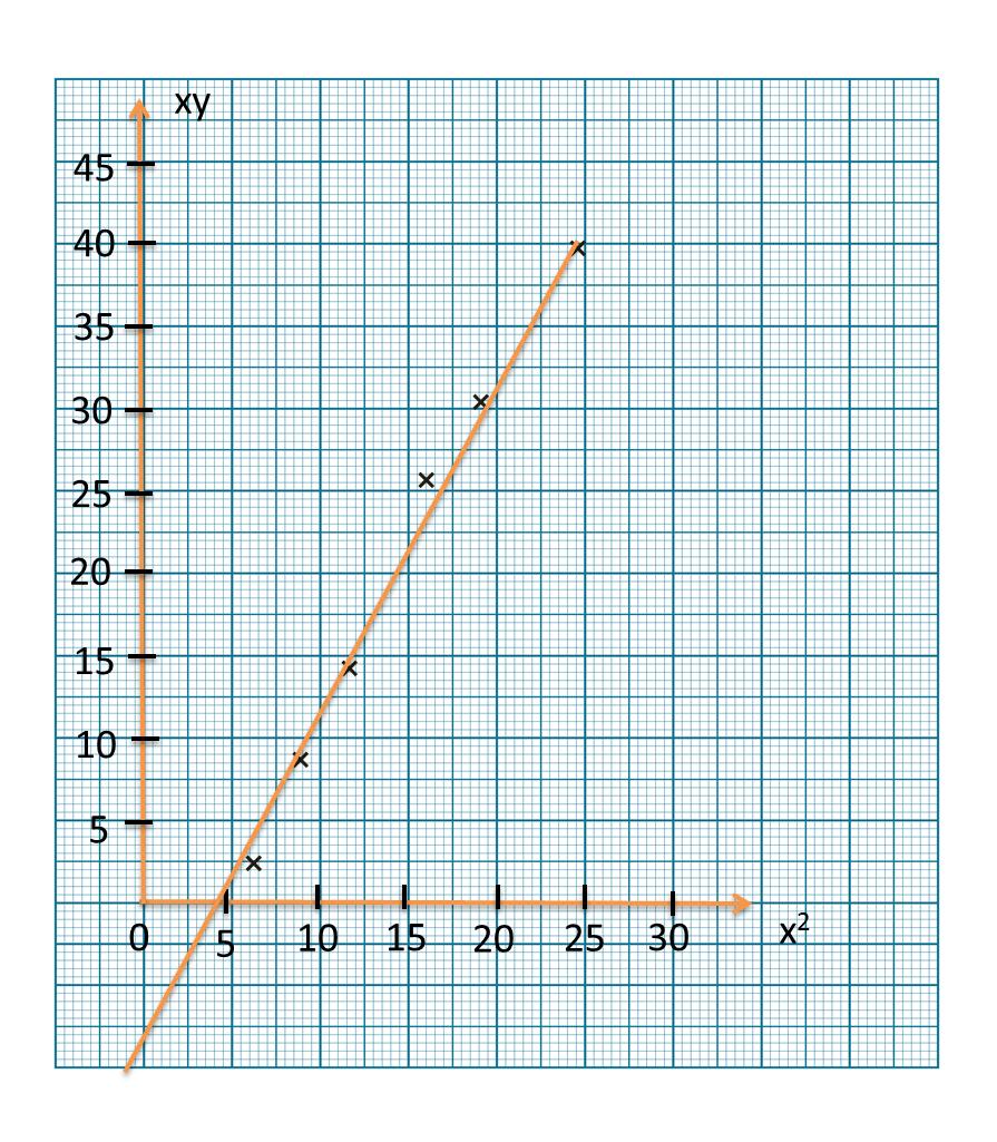 2 6 3 Hukum Linear Spm Praktis Kertas 2 Matematik Tambahan Spm