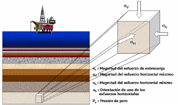 Geomecánica de yacimiento estado esfuerzo in situ